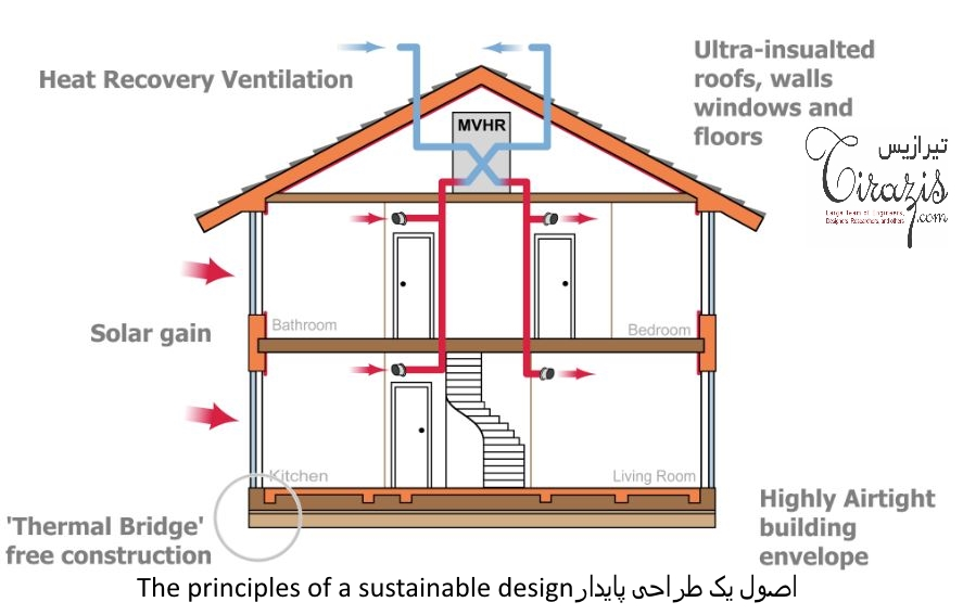 اصول یک طراحی پایدار - The principles of a sustainable design